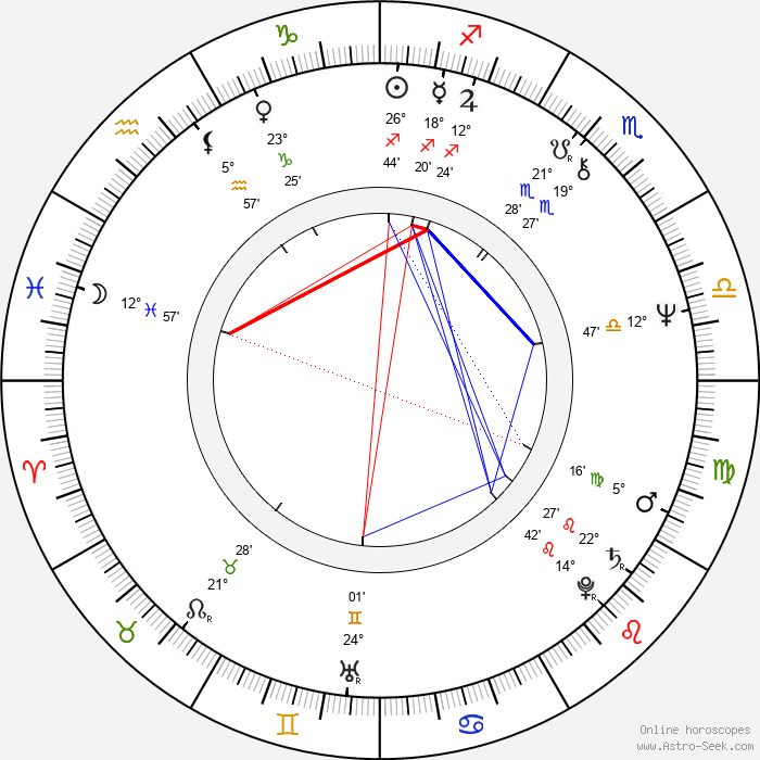 Peter Hosking - Birth horoscope chart