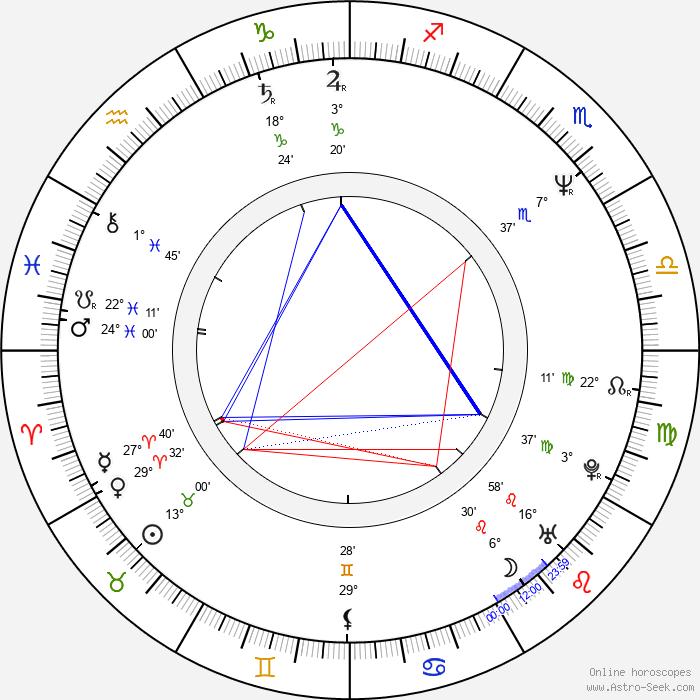 Peter Howarth - Birth horoscope chart