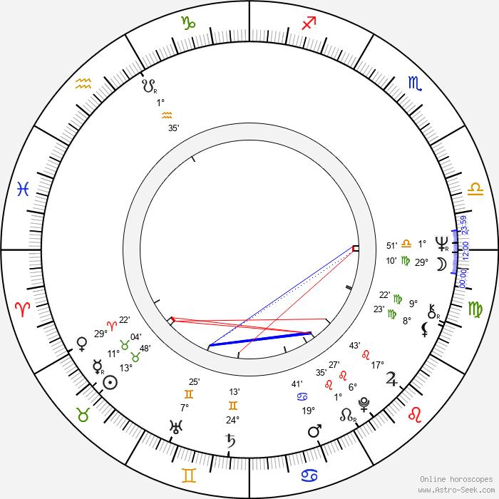 Péter Huszti - Birth horoscope chart