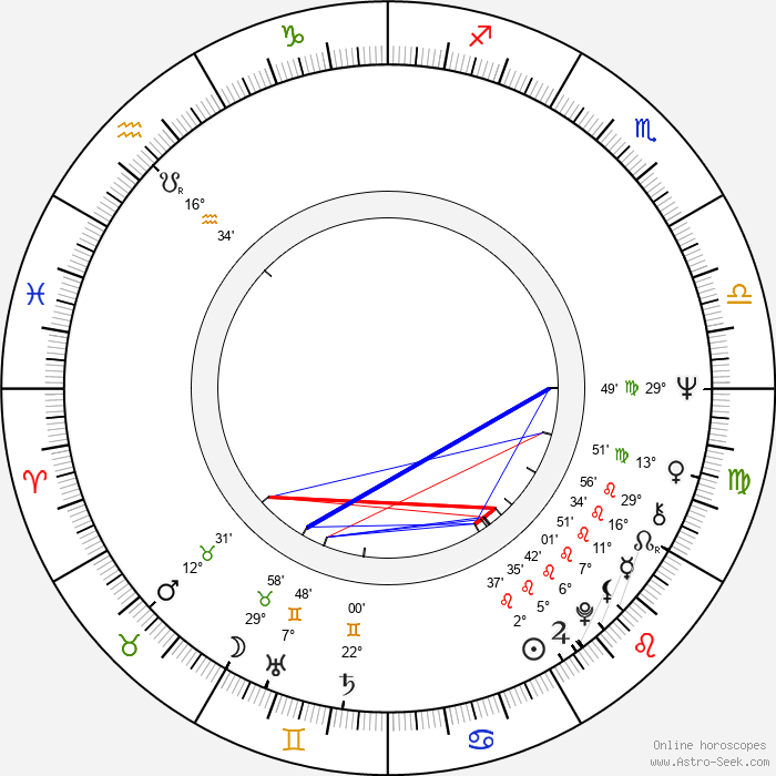 Peter Hyams - Birth horoscope chart