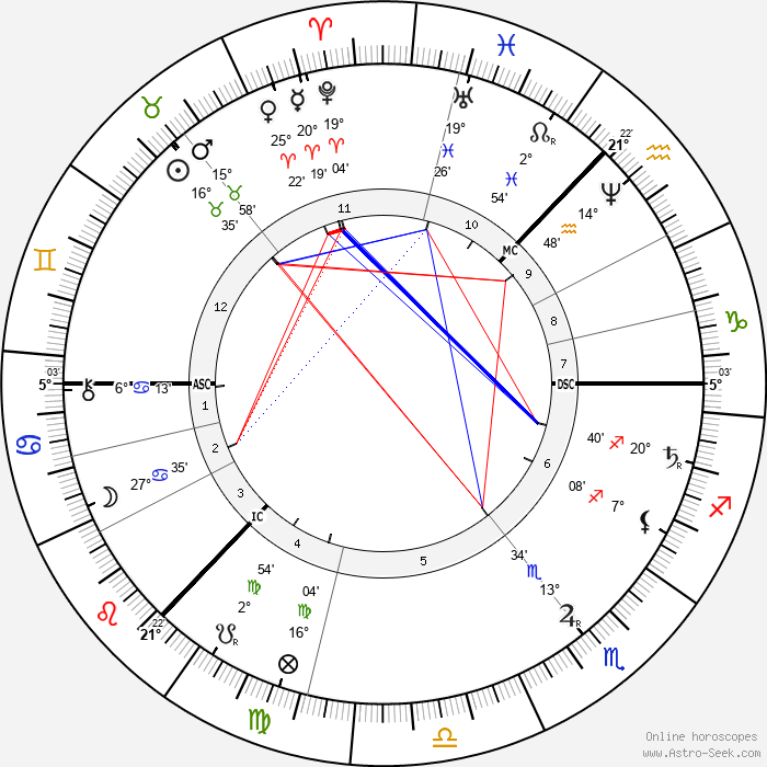 Peter Ilyich Tchaikovsky - Birth horoscope chart
