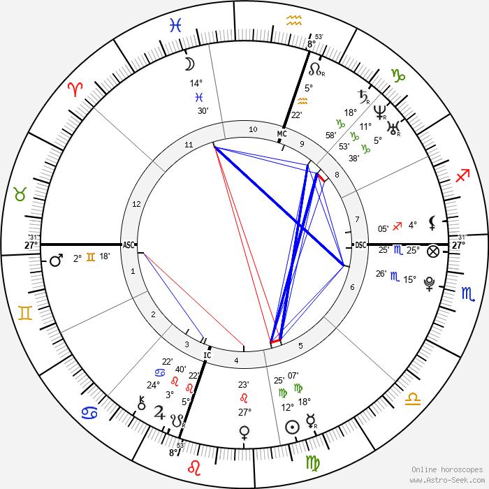 Peter John Wagner - Birth horoscope chart