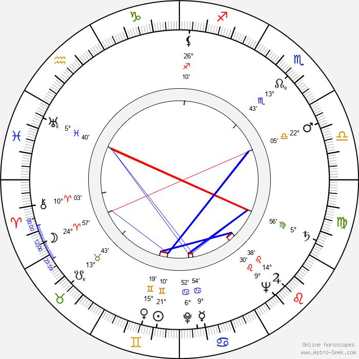 Peter Jones - Birth horoscope chart