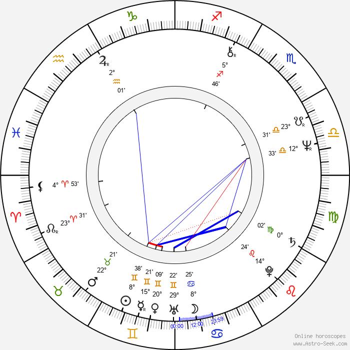 Peter Kahane - Birth horoscope chart