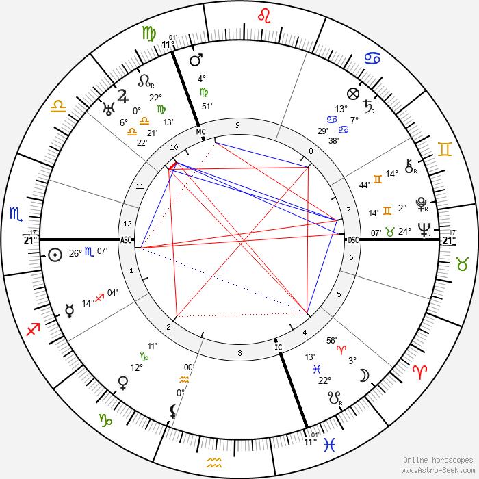 Peter Kentenuch - Birth horoscope chart