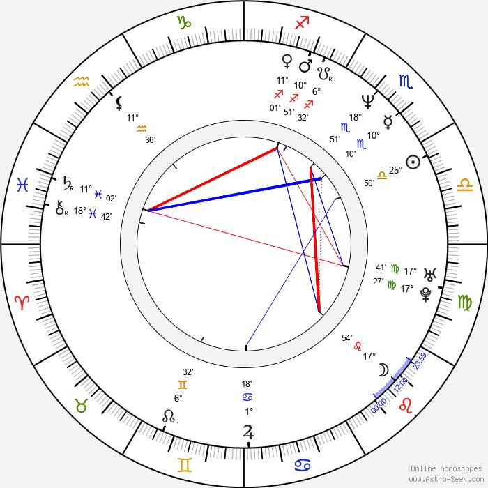 Peter Kočiš - Birth horoscope chart