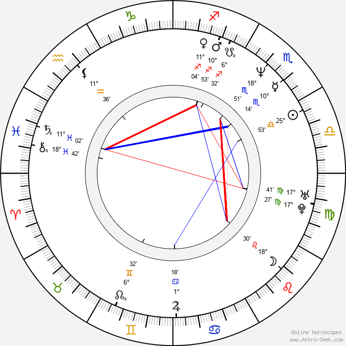 Peter Kočiš - Birth horoscope chart