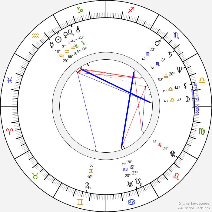 Peter Kovarčík - Birth horoscope chart