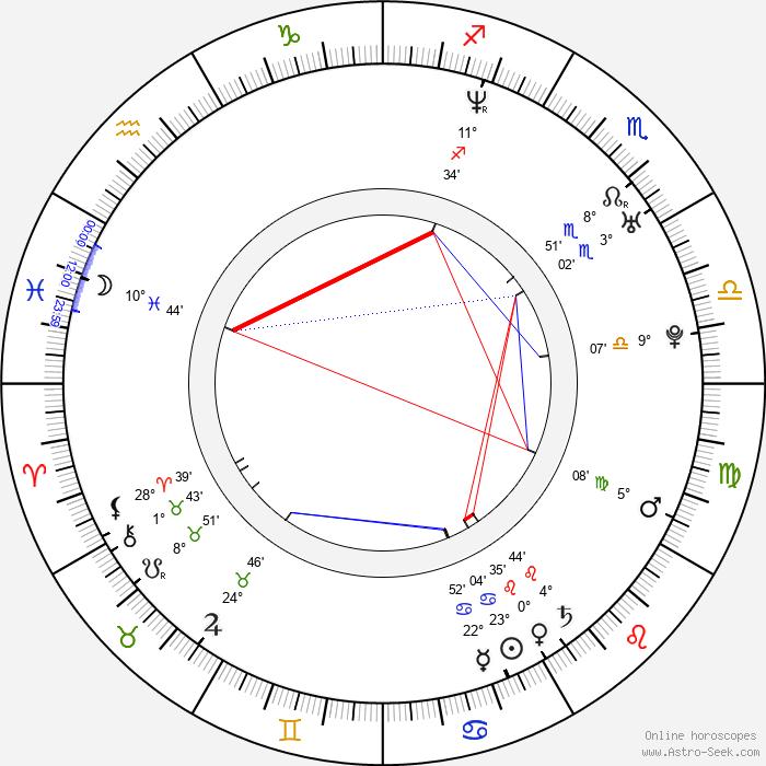 Peter Krajčovič - Birth horoscope chart