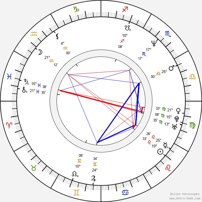 Peter Krause - Birth horoscope chart