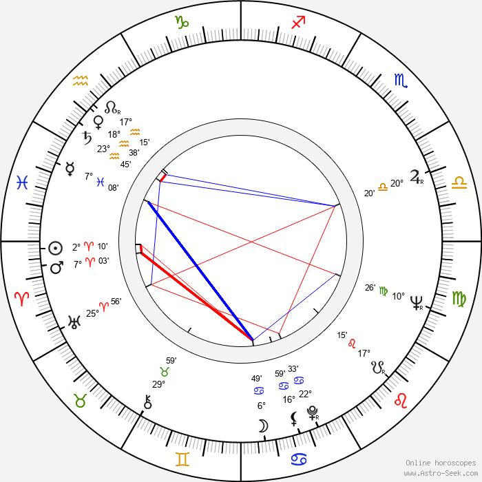 Peter Kubelka - Birth horoscope chart