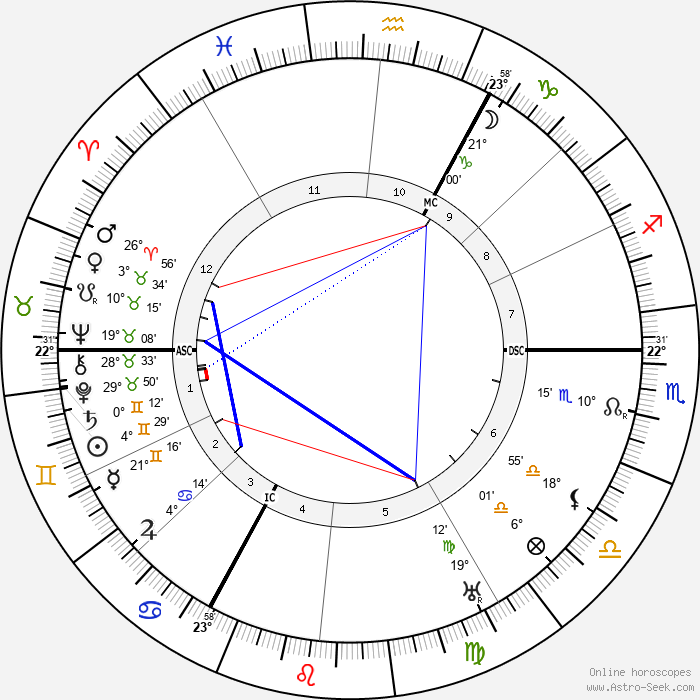 Peter Kürten - Birth horoscope chart