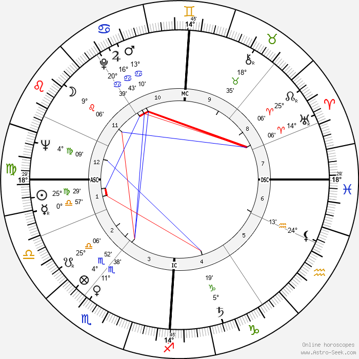 Peter Lewis Rost - Birth horoscope chart