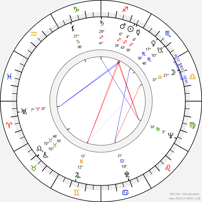 Peter Lilienthal - Birth horoscope chart