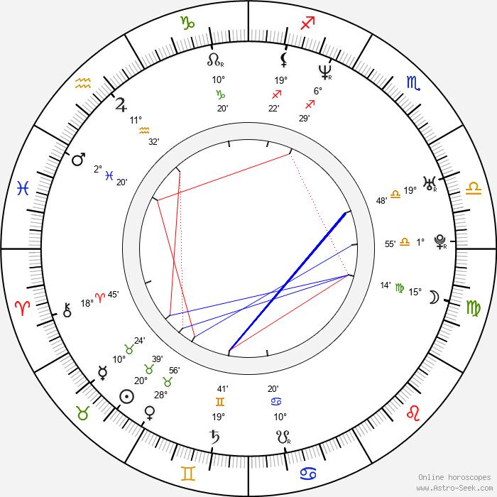 Peter Lorentzon - Birth horoscope chart