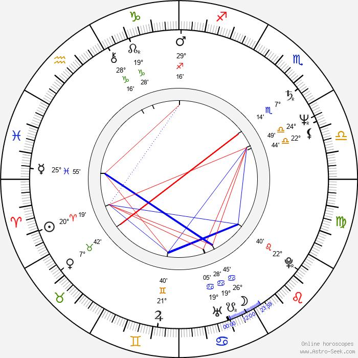 Peter MacNicol - Birth horoscope chart