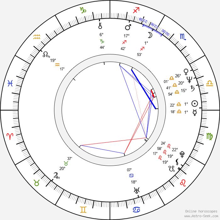 Peter Markle - Birth horoscope chart