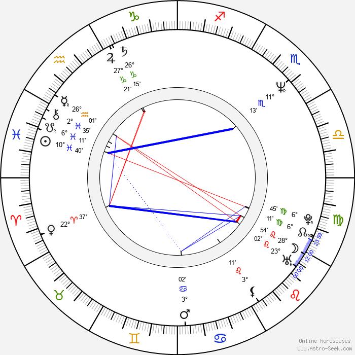Peter Maťo - Birth horoscope chart