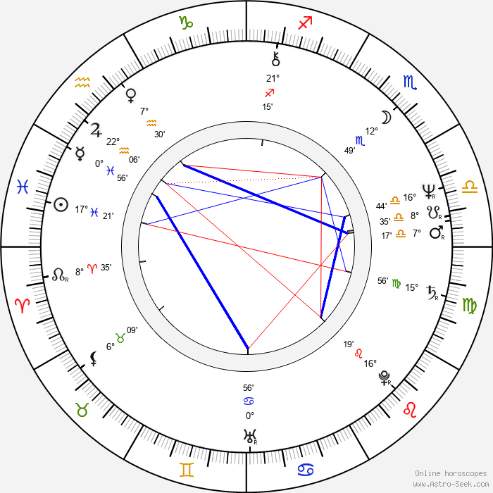Peter McCauley - Birth horoscope chart