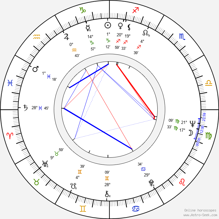 Peter Medak - Birth horoscope chart