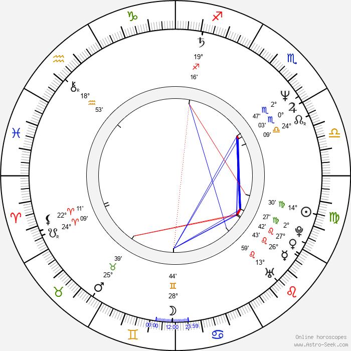 Peter Mettler - Birth horoscope chart