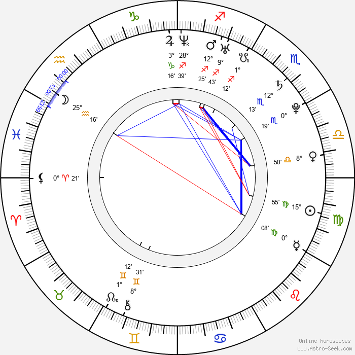 Peter Mikuš - Birth horoscope chart