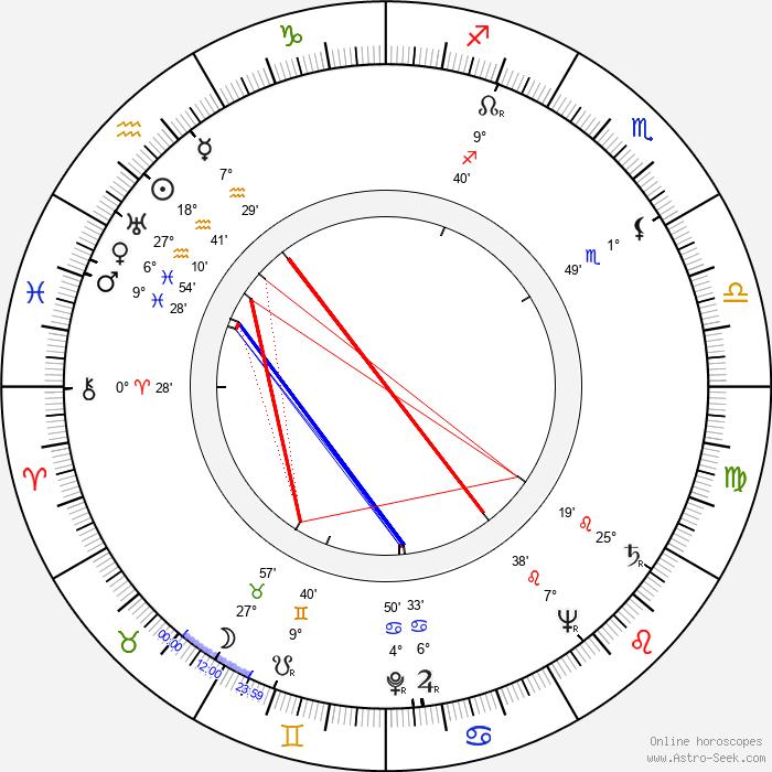 Peter Mirolybov - Birth horoscope chart