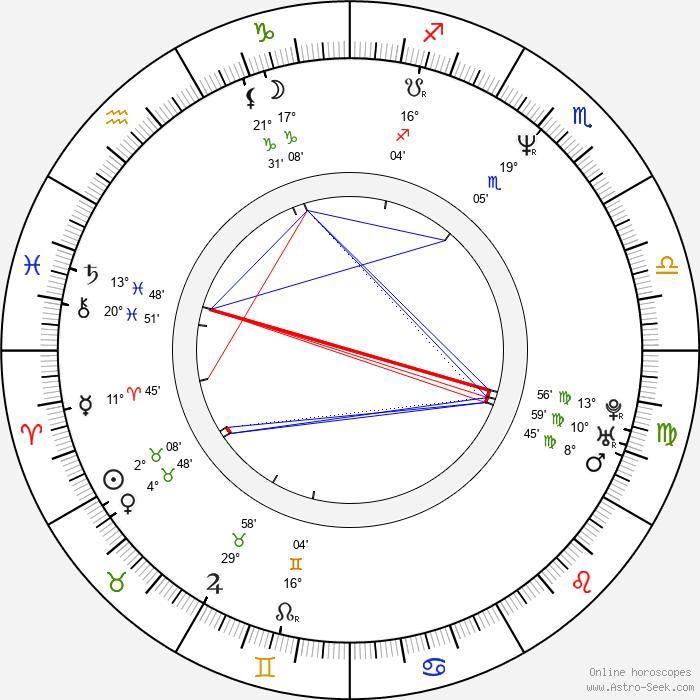 Peter Mišík - Birth horoscope chart