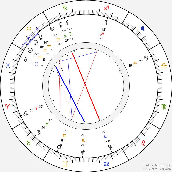 Peter Mosbacher - Birth horoscope chart