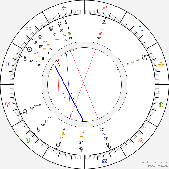 Peter Mosbacher - Birth horoscope chart