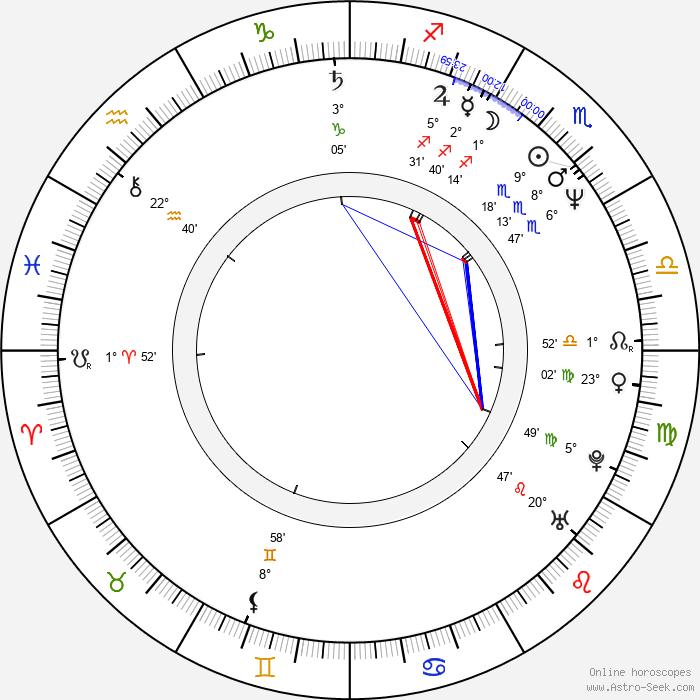 Peter Mullan - Birth horoscope chart
