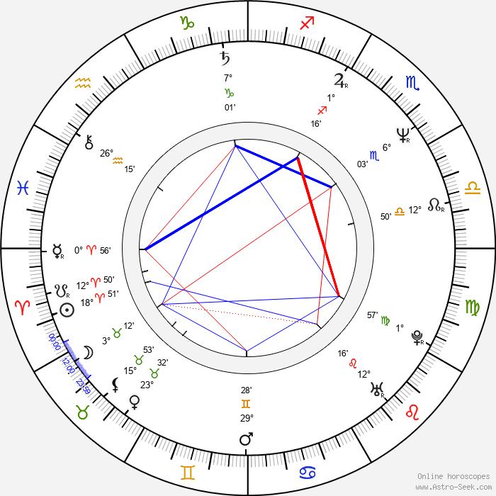 Peter Nagy - Birth horoscope chart
