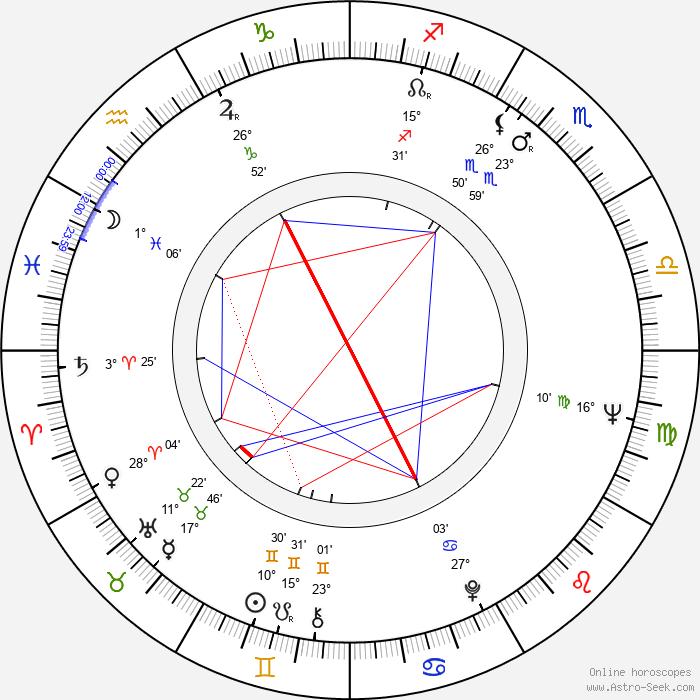 Peter Nestler - Birth horoscope chart