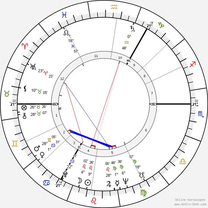 Peter O'Toole - Birth horoscope chart