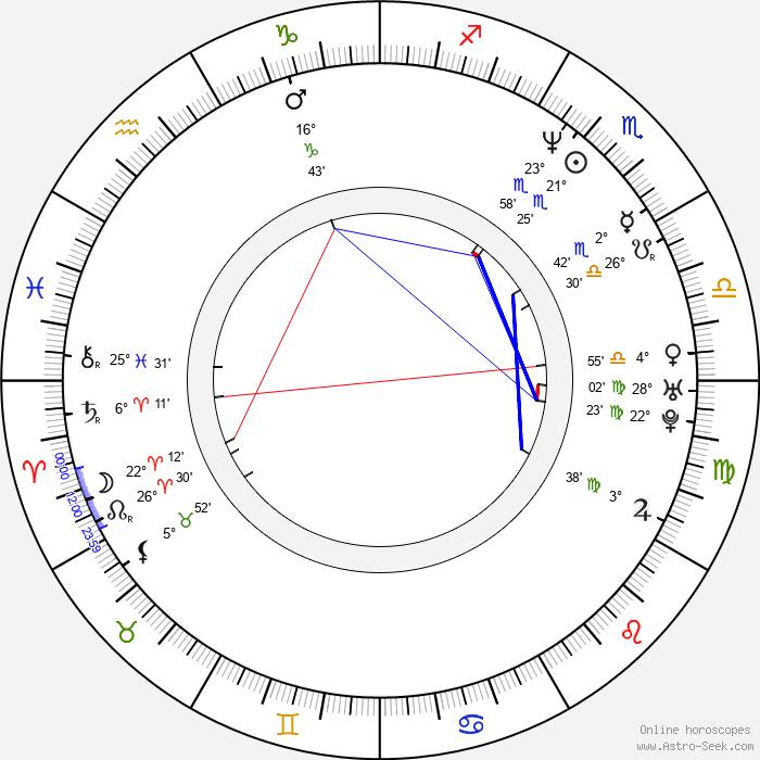 Peter Olgyay - Birth horoscope chart