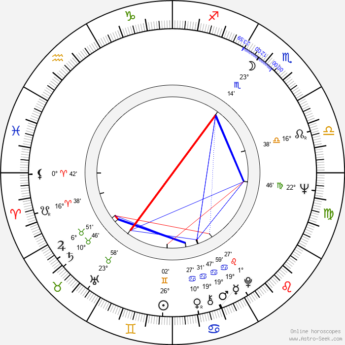 Peter Orthofer - Birth horoscope chart