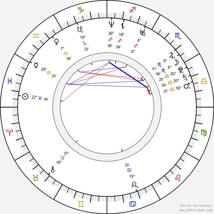 Peter Oszlík - Birth horoscope chart