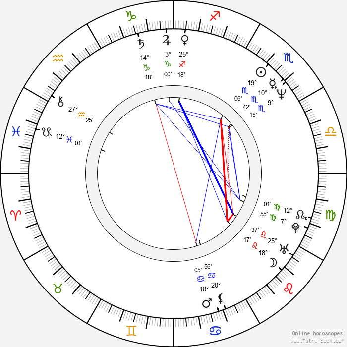 Peter Parros - Birth horoscope chart