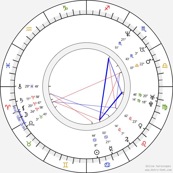Peter Plate - Birth horoscope chart