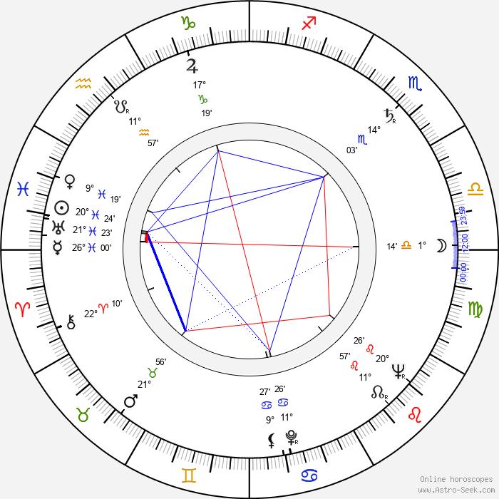 Peter R. Hunt - Birth horoscope chart