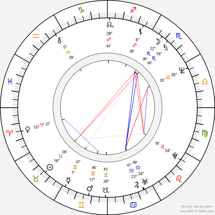 Peter Reckell - Birth horoscope chart