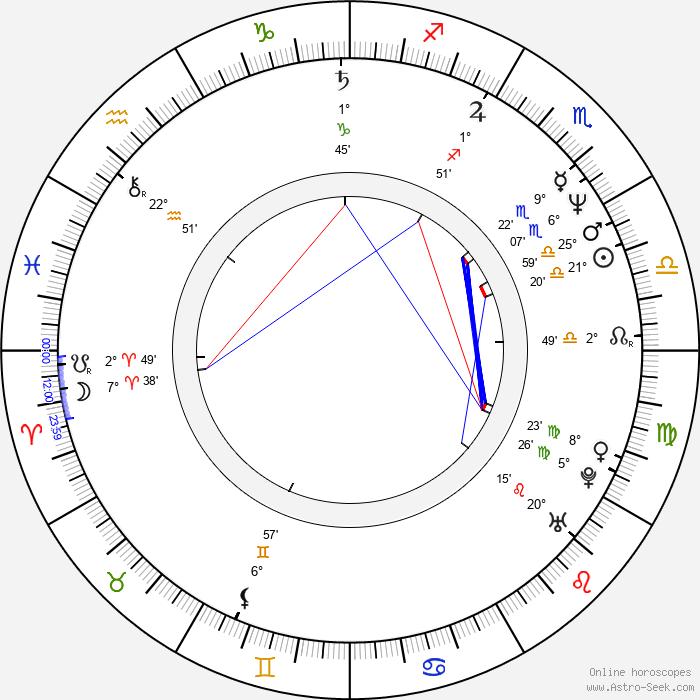 Péter Rudolf - Birth horoscope chart