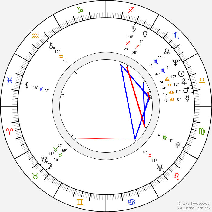 Peter Rúfus - Birth horoscope chart