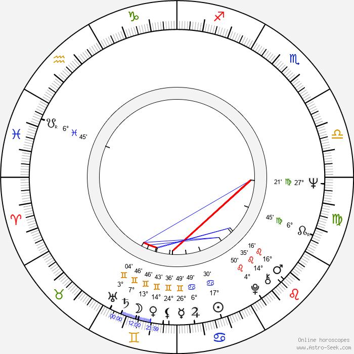 Peter Rühring - Birth horoscope chart
