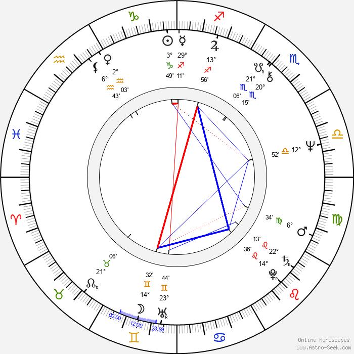Peter Sattmann - Birth horoscope chart