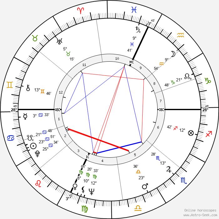 Peter Schickele - Birth horoscope chart