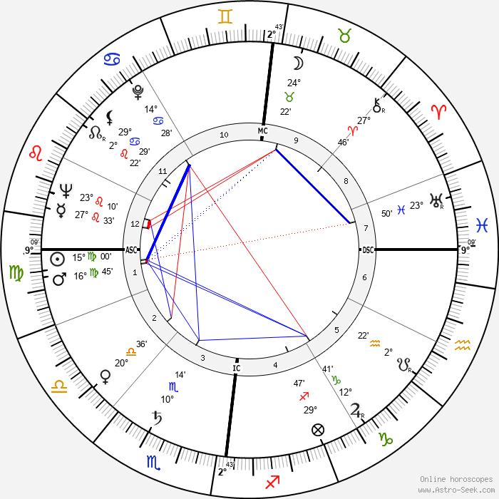 Peter Sellers - Birth horoscope chart