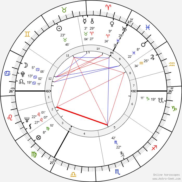 Peter Shaffer - Birth horoscope chart