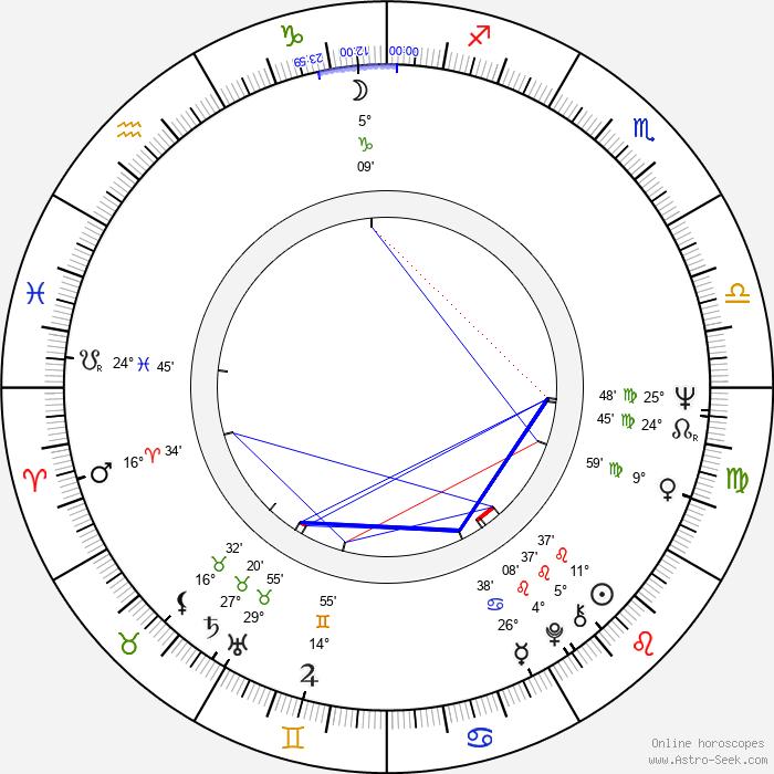Peter Shotton - Birth horoscope chart