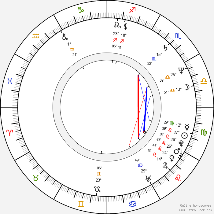 Peter Šimun - Birth horoscope chart